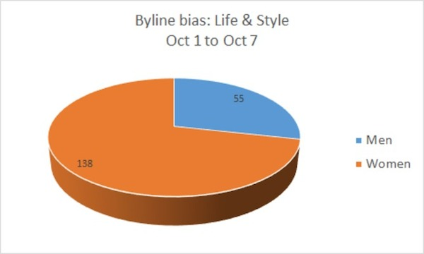 Byline bias: Life & Style