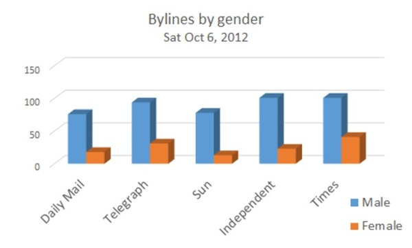 Bylines by gender