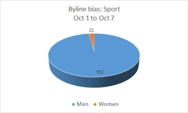Byline bias: sports